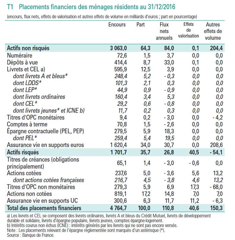 Rapport annuel de l'Observatoire de l'épargne réglementée
