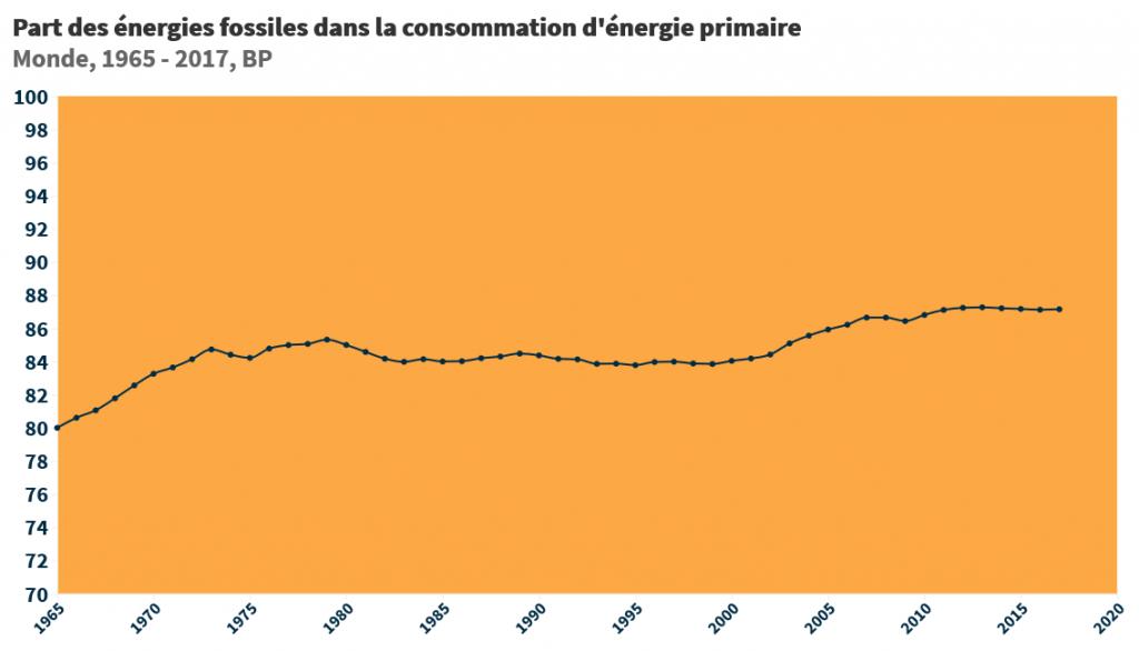Part des énergies fossiles dans la consommation d'énergie primaire